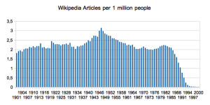 number of wikipedia articles per 1 million people